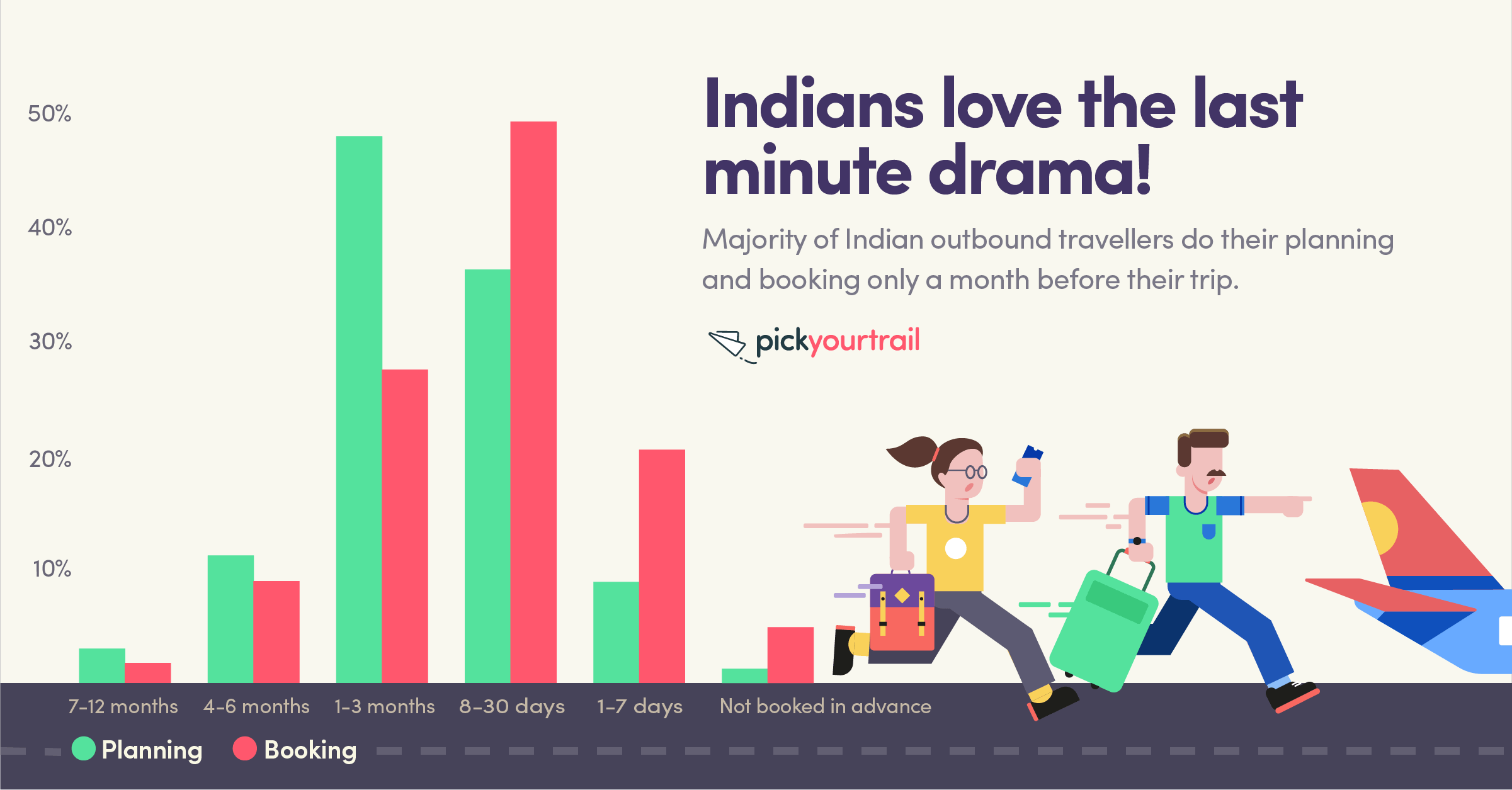 Nearly 50% of Indian travellers plan and book their international vacations within 30 days of travel.