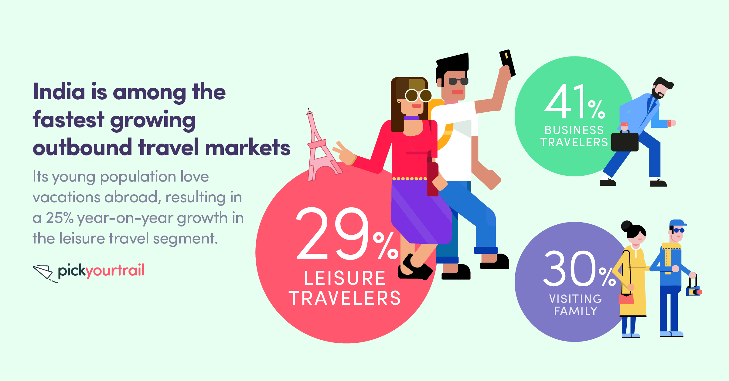 Indians are vacationing more often! We take our vacations at least once a year, apart for business travel and family visits.